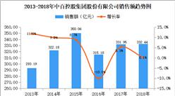 2018年中國連鎖百強:中百控股集團門店數量達1255家 增長11.1%(附圖表)