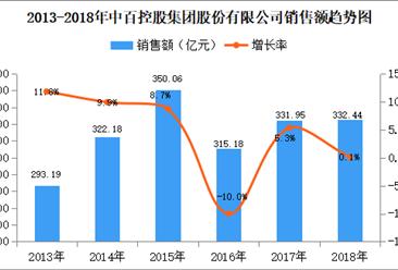 2018年中国连锁百强:中百控股集团门店数量达1255家 增长11.1%(附图表)
