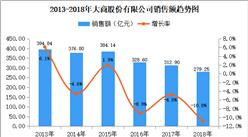 2018年中国连锁百强:大商股份销售额为279.25亿元 彩世界APP最新版下载下降10.8%(附图表)
