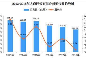 2018年中国连锁百强:大商股份销售额为279.25亿元 同比下降10.8%(附图表)