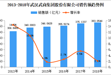 2018年中国连锁百强:武汉武商集团销售额为383.05亿元 同比增长2.1%(附图表)