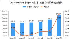 2018年中國連鎖百強:銀泰商業銷售額為299.09億元 同比增長30.5%(附圖表)