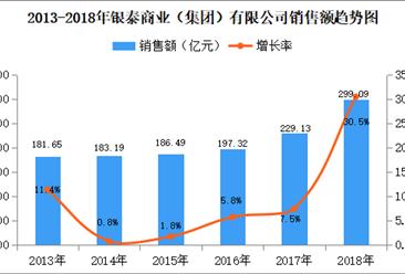 2018年中国连锁百强:银泰商业销售额为299.09亿元 同比增长30.5%(附图表)