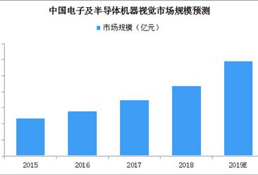 2019年消费电子及半导体机器视觉市场规模将近30亿元(附图表)