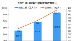 2019年端午假期旅游收入超390億元  同比增長8.6%(圖)