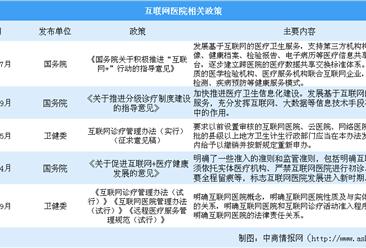 天津市首家互联网医院即将上线 2019年互联网医院行业发展现状分析(图)