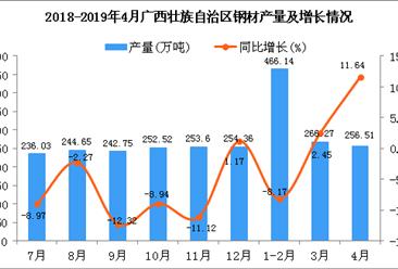 2019年1-4月廣西壯族自治區鋼材產量為943.02萬噸 同比下降5.44%