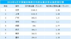 2019年中国城市地铁客运量排名:北上广深领跑  成都武汉紧随其后