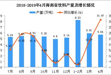 2019年1-4月海南省飲料產量為19.81萬噸 同比增長7.43%
