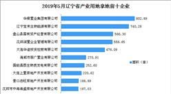 产业地产投资情报:2019年5月辽宁省产业用地拿地企业50强排行榜