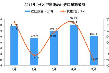 2019年5月中国成品油进口量为256.3万吨 同比下降15.3%