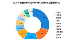 防曬系列品牌市場競爭格局分析:安熱沙最受歡迎