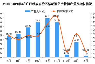 2019年4月广西壮族自治区手机产量及增长情况分析(图)