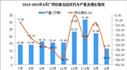 2019年1-4月广西壮族自治区汽车产量为65.03万辆 同比下降22.47%
