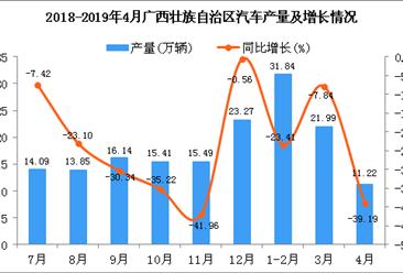 2019年1-4月廣西壯族自治區汽車產量為65.03萬輛 同比下降22.47%