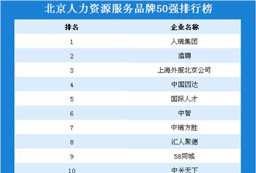 2019北京地区人力资源服务品牌50强排行榜