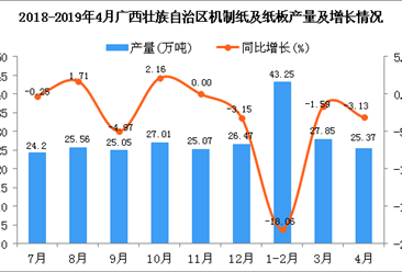 2019年1-4月广西壮族自治区机制纸及纸板产量为96.78万吨 同比下降9.78%