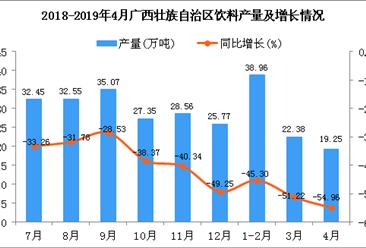 2019年1-4月廣西壯族自治區飲料產量為81.23萬噸 同比下降49.18%