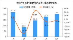 2019年5月中國陶瓷產品出口量為200萬噸 同比下降3.3%