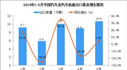 2019年5月中国汽车及汽车底盘彩世界APP最新版下载量为10.6万辆 彩世界APP最新版下载增长5%