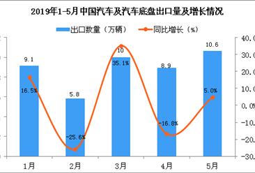 2019年5月中國汽車及汽車底盤出口量為10.6萬輛 同比增長5%
