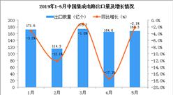 2019年5月中國集成電路出口量為167.3億個 同比下降2.1%