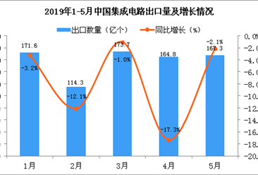 2019年5月中国集成电路出口量为167.3亿个 同比下降2.1%