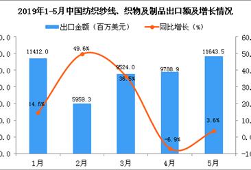 2019年5月中国纺织纱线、织物及制品出口金额同比增长3.6%