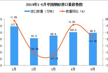 2019年5月中國鋼材進口量為98.2萬噸 同比下降13.4%