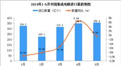 2019年1-5月中國集成電路進口量及金額增長情況分析