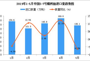 2019年5月中国5-7号燃料油进口量为136.1万吨 同比下降6.5%