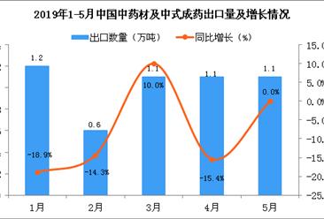 2019年1-5月中国中药材及中式成药出口量及金额增长情况分析