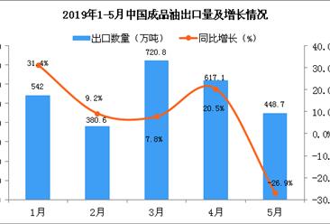 2019年5月中国成品油出口量同比下降26.9%