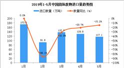 2019年5月中国固体废物进口量为117.1万吨 同比下降15.2%