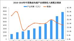 一文看懂2019年中國集成電路產業發展現狀及前景(圖)