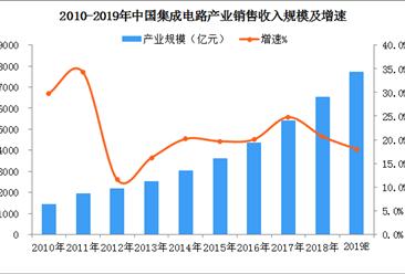 一文看懂2019年中国集成电路产业发展现状及前景(图)