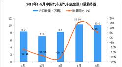 2019年5月中国汽车及汽车底盘进口量为10万辆 同比增长5.3%