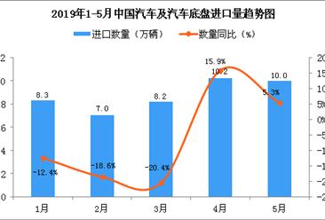 2019年5月中國汽車及汽車底盤進口量為10萬輛 同比增長5.3%