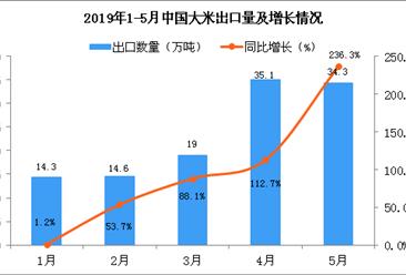 2019年5月中国大米出口量为34.3万吨 同比增长236.3%