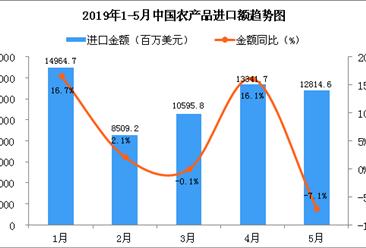 2019年5月中国农产品进口金额同比下降7.1%
