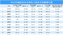 2018年湖南省各市州電子商務交易額排行榜