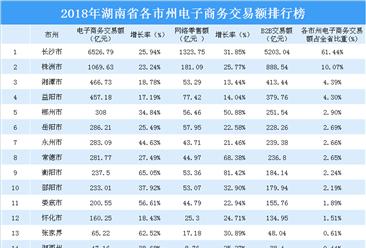 2018年湖南省各市州电子商务交易额彩世界手机版下载榜