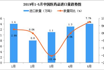 2019年1-5月中国医药品进口量及金额增长情况分析(图)