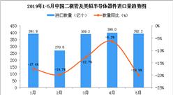 2019年5月中国二极管及类似半导体器件进口量同比下降19.9%