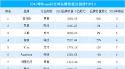 2019年BrandZ全球品牌价值TOP10:亚马逊首次登顶  阿里/腾讯上榜(附榜单)