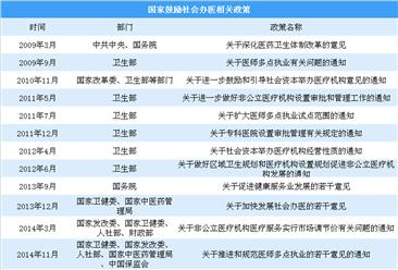 营利性社会办医可享受税收优惠 国家鼓励社会办医核心政策盘点(图)
