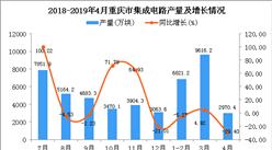 2019年1-4月重慶市集成電路產量為19407.8萬塊 同比下降5.67%
