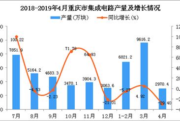 2019年1-4月重庆市集成电路产量为19407.8万块 同比下降5.67%