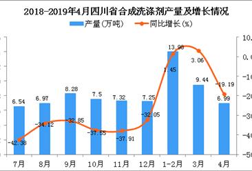 2019年4月四川省合成洗涤剂产量及增长情况分析