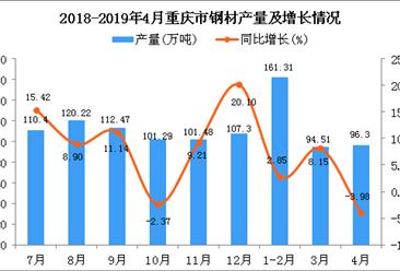 2019年1-4月重慶市鋼材產量為361.87萬噸 同比增長5.04%